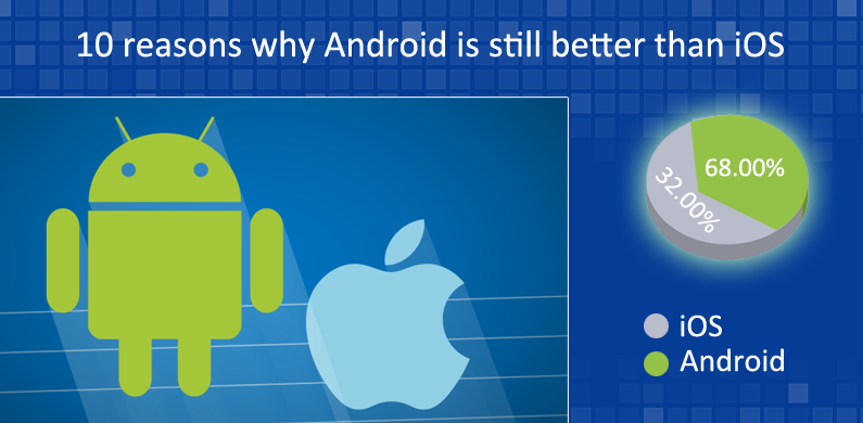 10 Reasons Why Android Is Still Better Than iOS